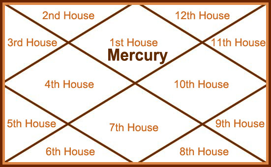 mercury in 1st house