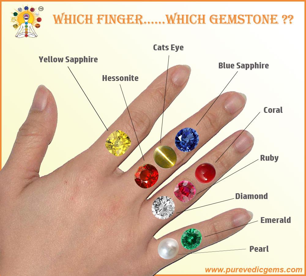 Which Finger?......Which Gemstone ?