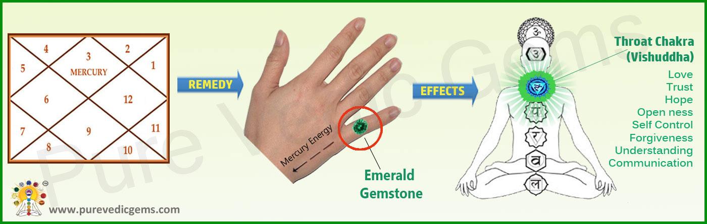 Emerald Gemstone The Gemstone For Memory Courage