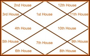 Important Houses of Health and Diseases in Horoscope (Kundli)