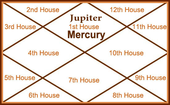 Jupiter and Mercury Planet in First House