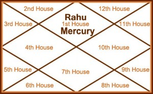 Mercury and Rahu in First House