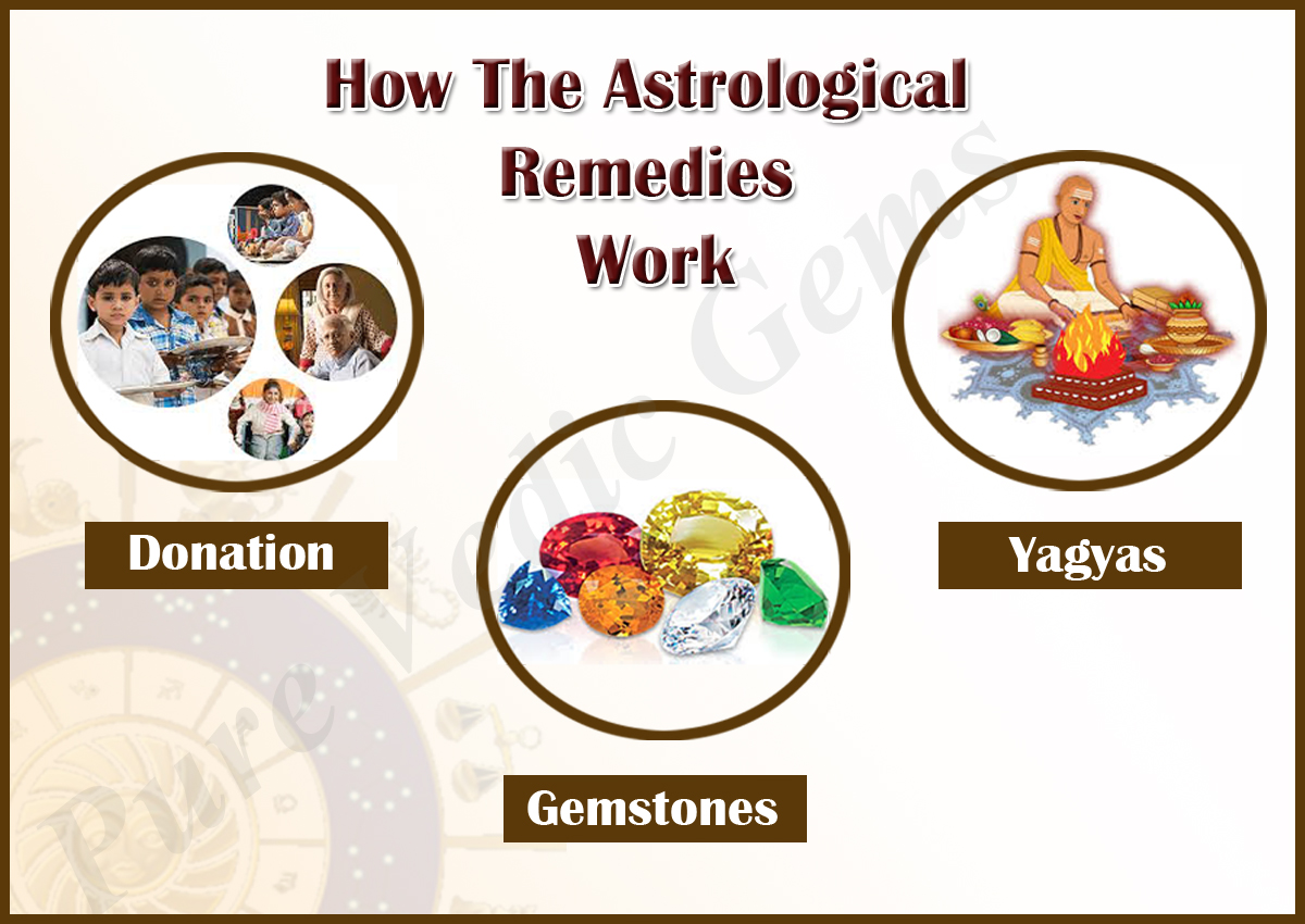 How The Astrological
